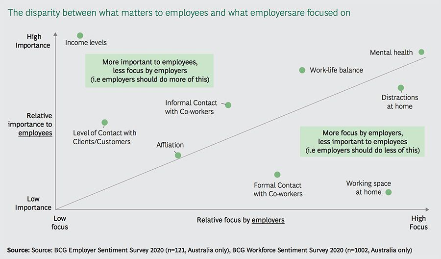 The disparity between what matters to employees and what employersare focused on