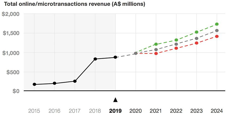 Online micro-transactions revenue