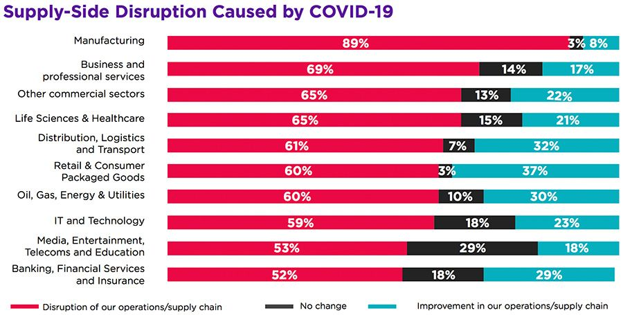 Supply-Side Disruption Caused by COVID-19