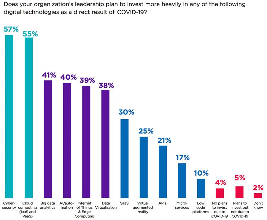 Does your organization's leadership plan to invest more heavily in any of the following digital technologies as a direct result of COVID-19