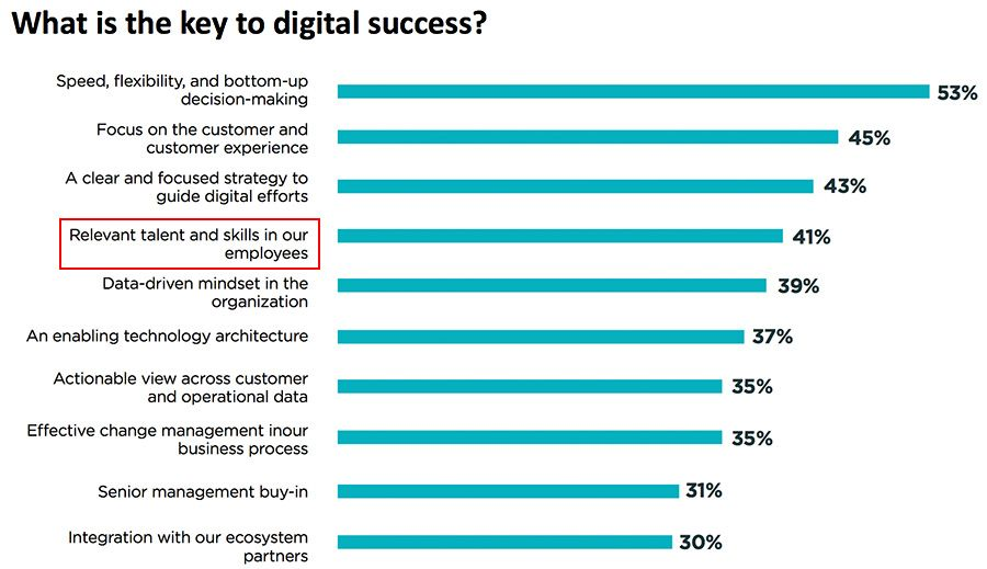 What is the key to digital success?