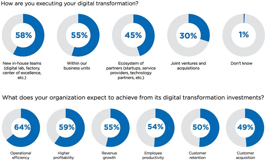 How are you executing your digital transformation