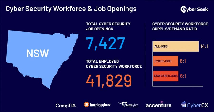 Accenture and CyberCX launch cyber talent employment tool