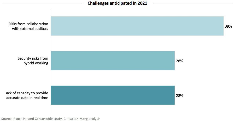 Challenges anticipated in 2021