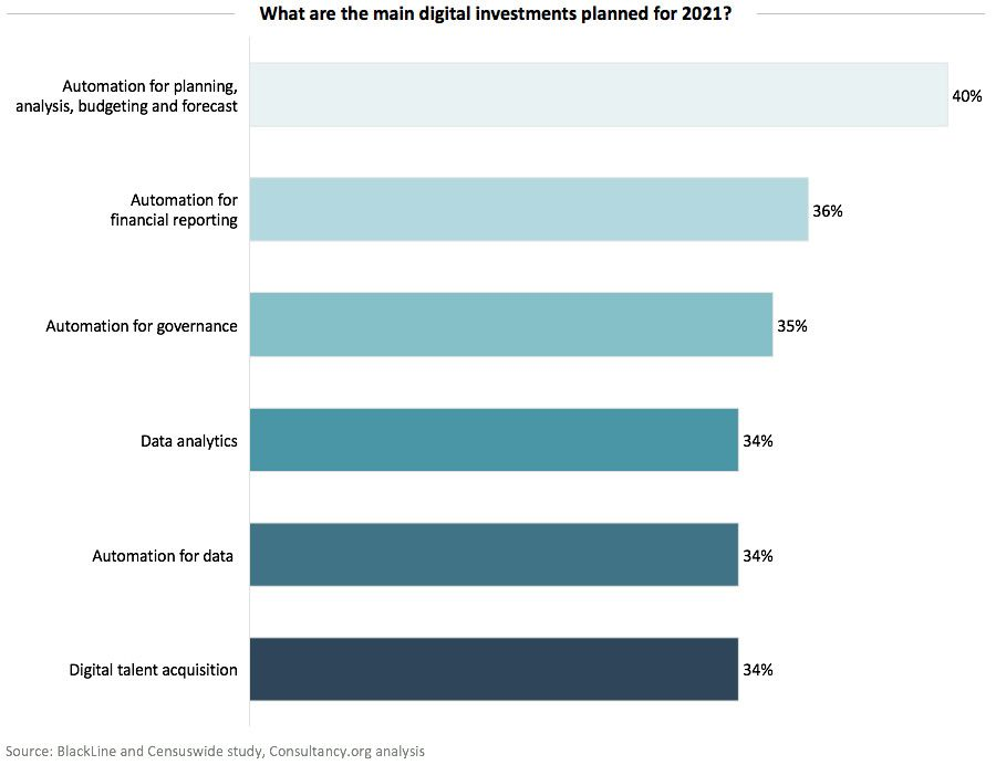 What are the main digital investments planned for 2021