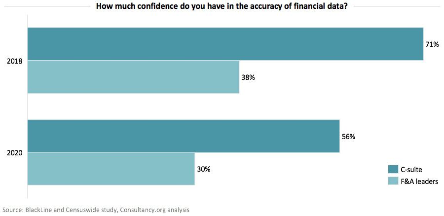 How much confidence do you have in the accuracy of financial data