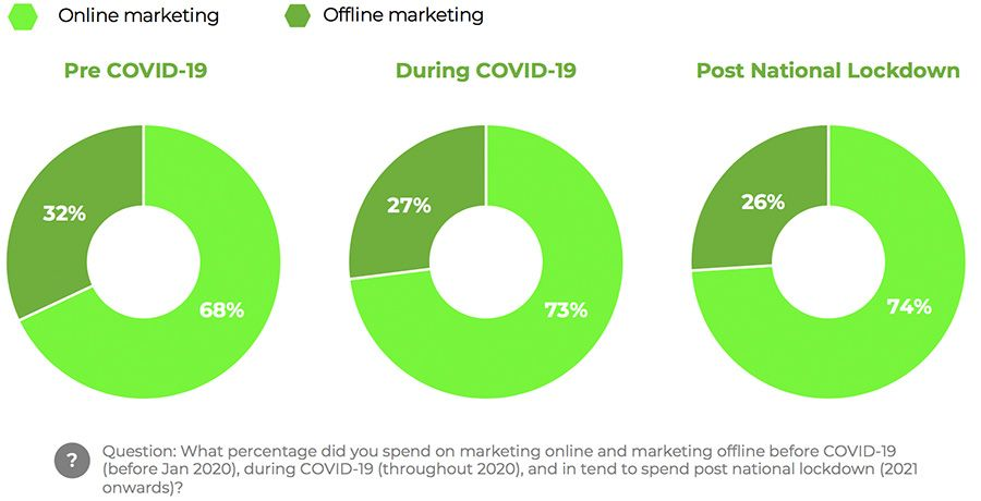 What percentage did you spend on marketing online and marketing offline