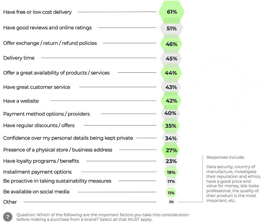 Top factors that affect online consumer behaviour