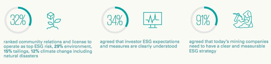 ESG a growing risk for the mining industry
