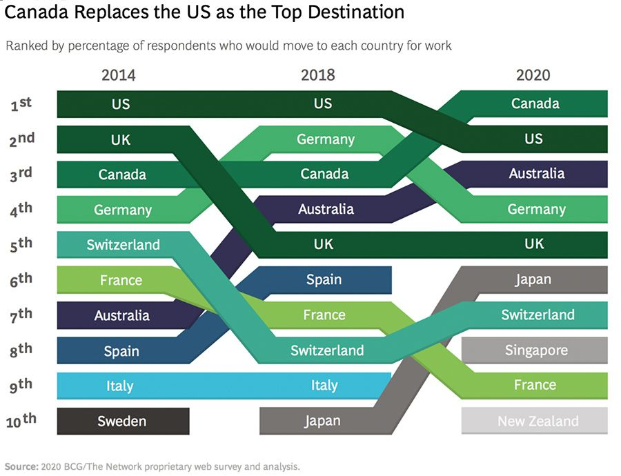 Canada replaces the US as the top destination