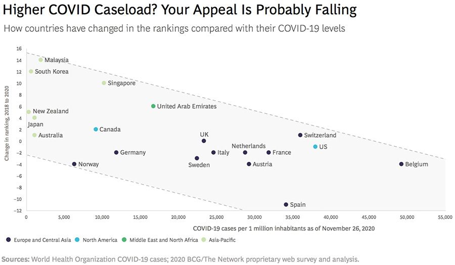 Higher covid caseload? Your appeal is probably falling