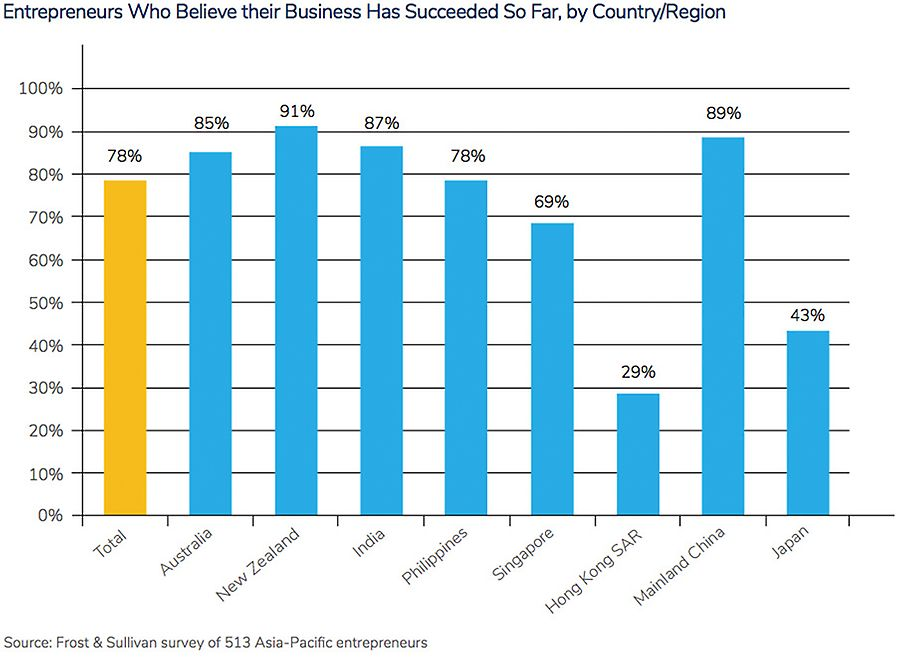 Entrepreneurs Who Believe their Business Has Succeeded So Far, by Country/Region