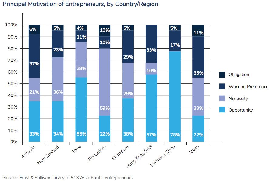 Principal Motivation of Entrepreneurs, by Country