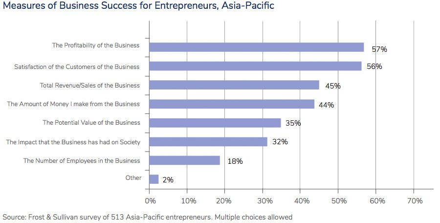 Measures of Business Success for Entrepreneurs, Asia-Pacific, 2020