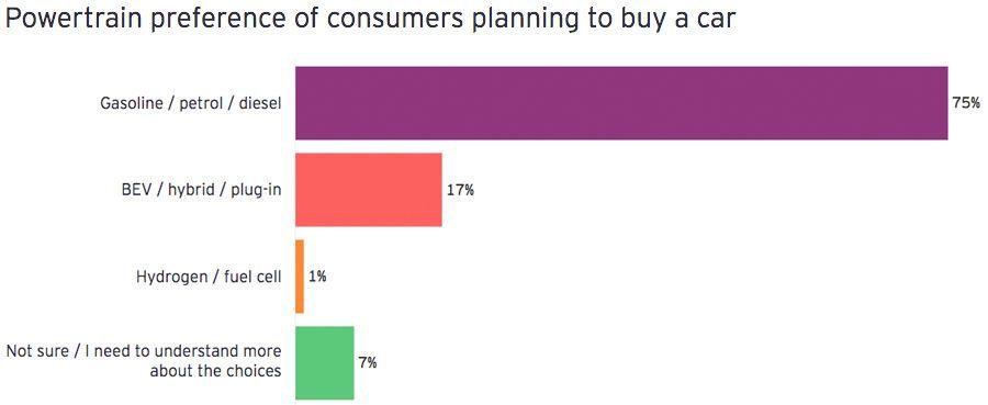Preferenza del gruppo propulsore per i consumatori che intendono acquistare un veicolo