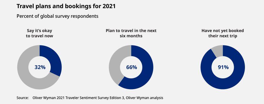 Plans de voyage et réservations pour 2021
