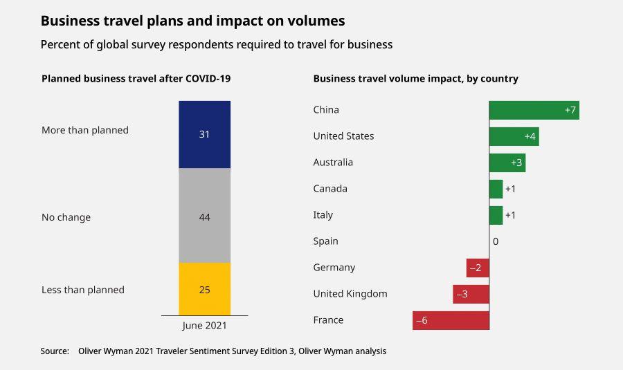 Les business plans et leur impact sur les volumes