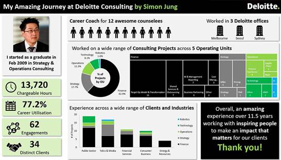 Consultant goes viral for fancy slide on his Deloitte career